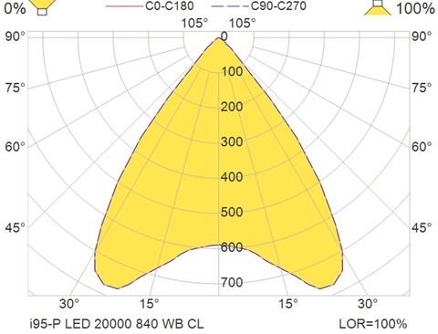 i95-P LED 20000 840 WB CL