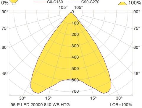 i95-P LED 20000 840 WB HTG
