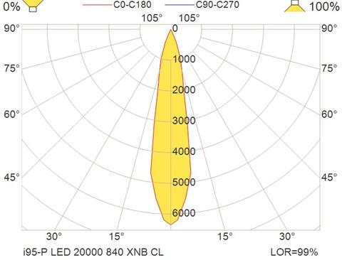 i95-P LED 20000 840 XNB CL