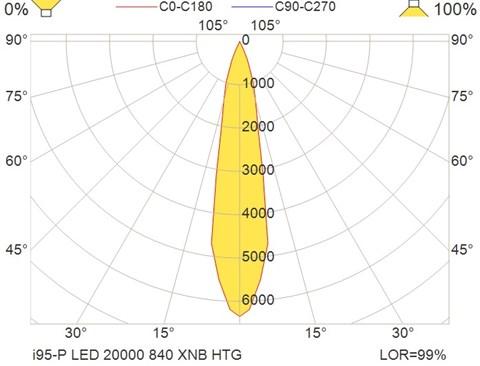 i95-P LED 20000 840 XNB HTG