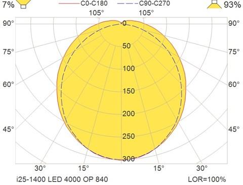 i25-1400 LED 4000 OP 840