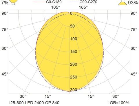 i25-800 LED 2400 OP 840