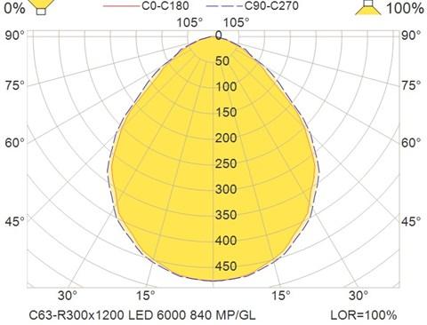 C63-R300x1200 LED 6000 840 MP-GL