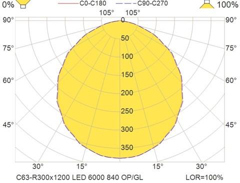 C63-R300x1200 LED 6000 840 OP-GL
