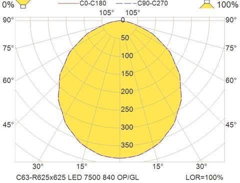 C63-R625x625 LED 7500 840 OP-GL