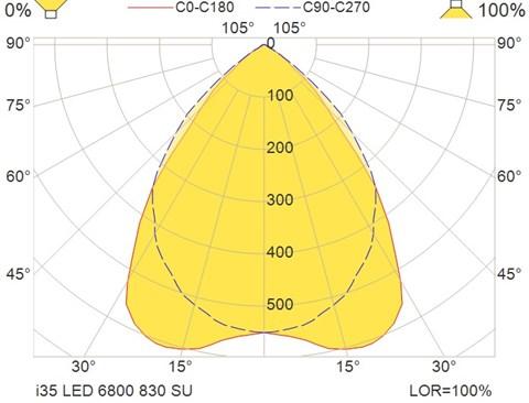 i35 LED 6800 830 SU