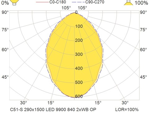 C51-S 290x1500 LED 9900 840 2xWB OP
