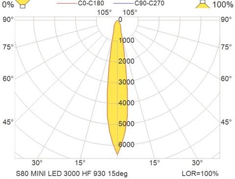 S80 MINI LED 3000 HF 930 15deg