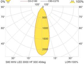 S80 MINI LED 3000 HF 930 40deg