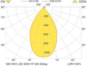 S80 MINI LED 3000 HF 930 60deg