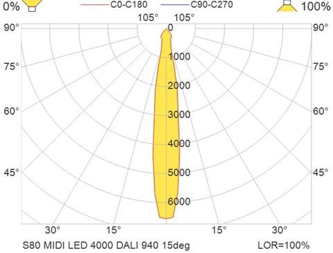 S80 MIDI LED 4000 DALI 940 15deg