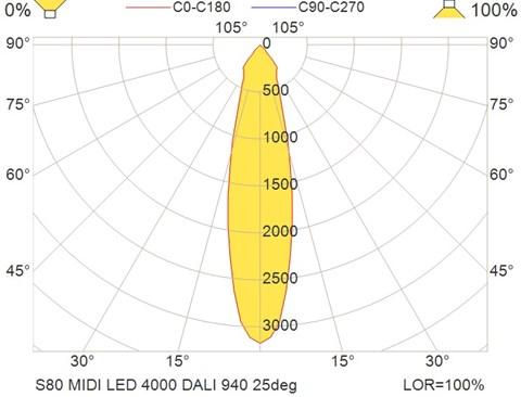 S80 MIDI LED 4000 DALI 940 25deg