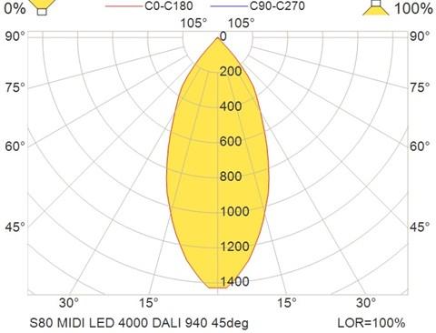 S80 MIDI LED 4000 DALI 940 45deg