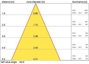 S80 MIDI LED 4000 DALI 940 45deg_cone