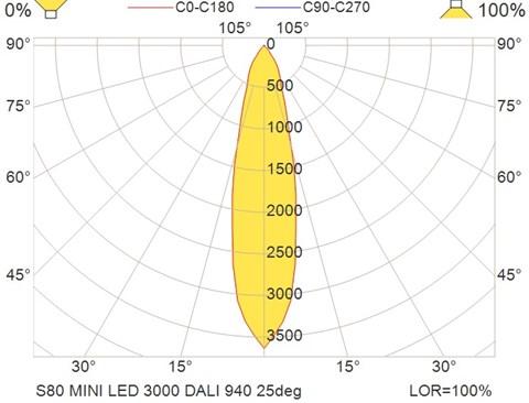 S80 MINI LED 3000 DALI 940 25deg
