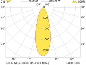 S80 MINI LED 3000 DALI 940 40deg