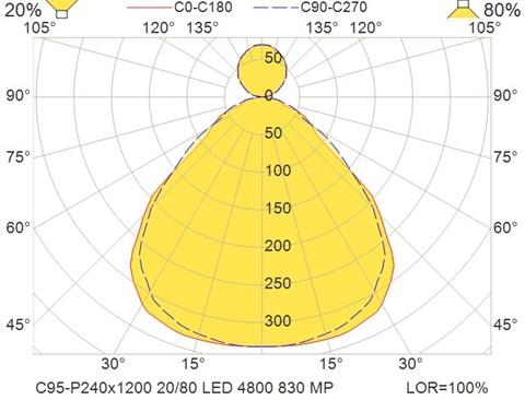 C95-P240x1200 20-80 LED 4800 830 MP