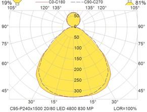 C95-P240x1500 20-80 LED 4800 830 MP