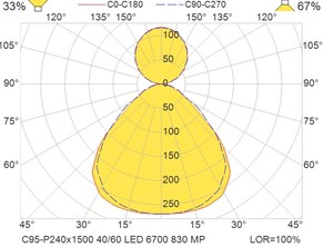 C95-P240x1500 40-60 LED 6700 830 MP