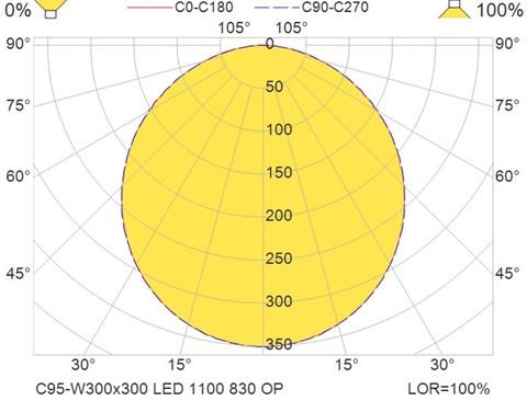 C95-W300x300 LED 1100 830 OP