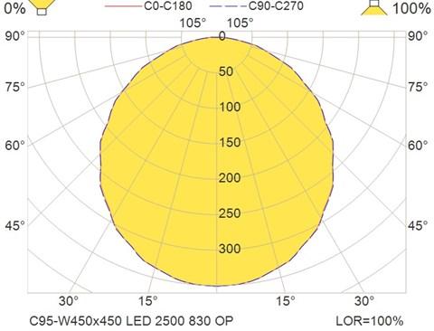 C95-W450x450 LED 2500 830 OP