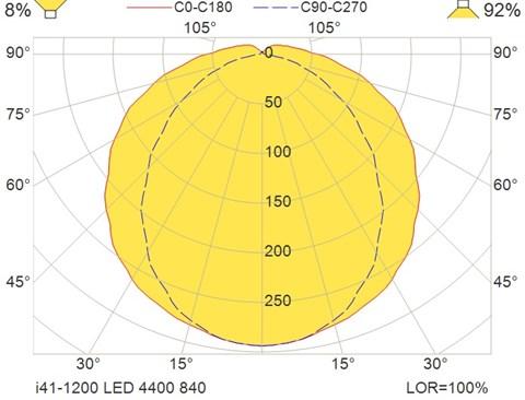 i41-1200 LED 4400 840