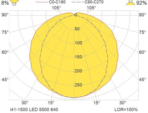 i41-1500 LED 5500 840
