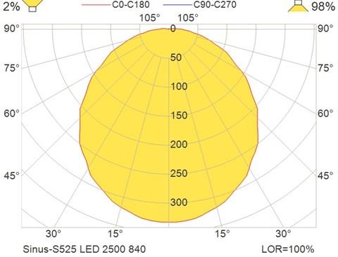 Sinus-S525 LED 2500 840