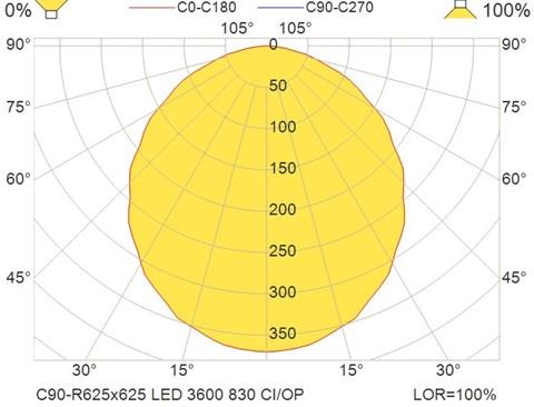 C90-R625x625 LED 3600 830 CI-OP