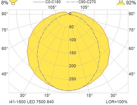 i41-1500 LED 7500 840