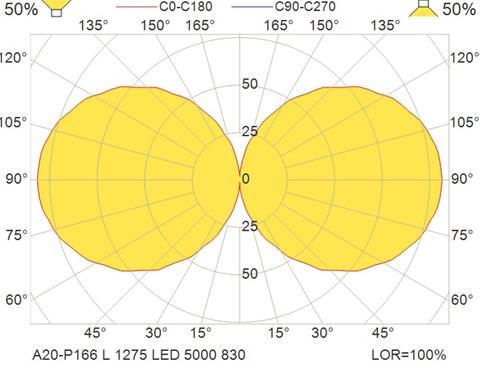 A20-P166 L 1275 LED 5000 830