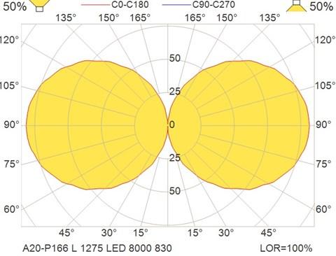 A20-P166 L 1275 LED 8000 830