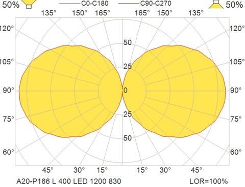 A20-P166 L 400 LED 1200 830