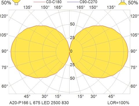A20-P166 L 675 LED 2500 830