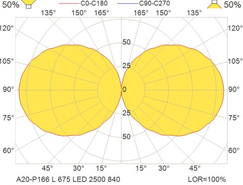 A20-P166 L 675 LED 2500 840