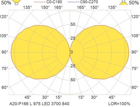 A20-P166 L 975 LED 3700 840