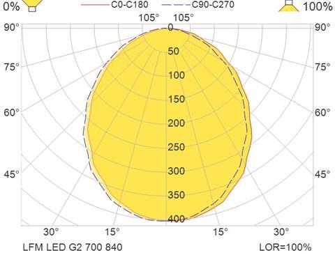 LFM LED G2 700 840