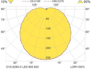 O10-S290-X LED 900 830