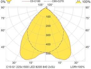C10-S1 225x1500 LED 8200 840 2xSU