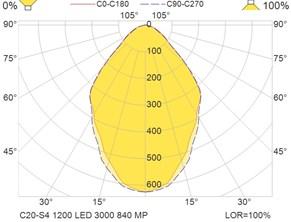 C20-S4 1200 LED 3000 840 MP