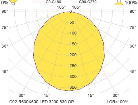 C92-R600X600 LED 3200 830 OP