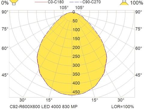 C92-R600X600 LED 4000 830 MP