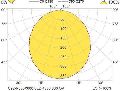 C92-R600X600 LED 4000 830 OP