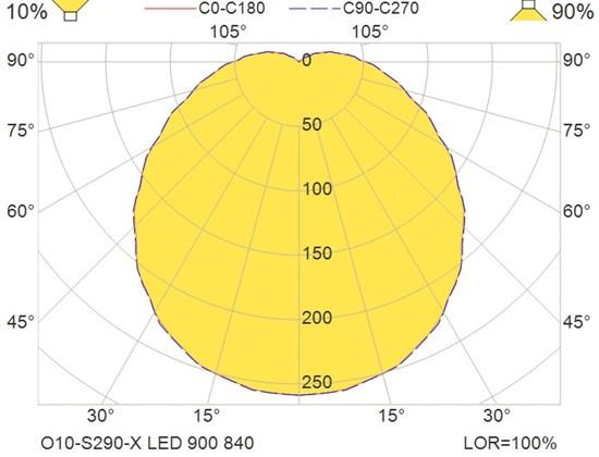 O10-S290-X LED 900 840