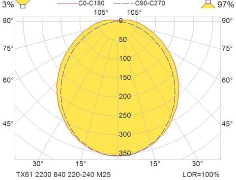 TX61 2200 840 220-240 M25