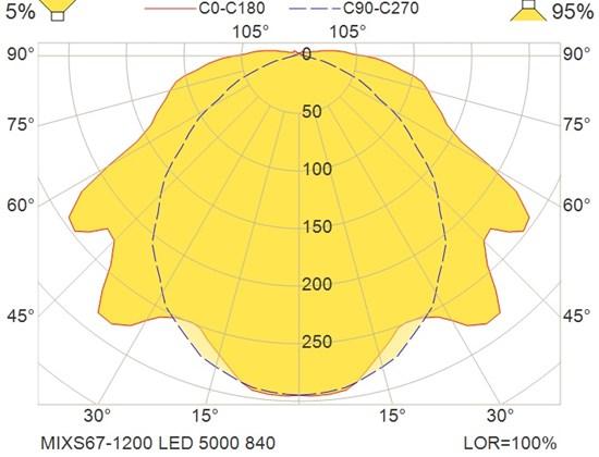 MIXS67-1200 LED 5000 840