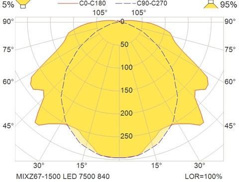 MIXZ67-1500 LED 7500 840