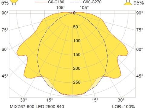 MIXZ67-600 LED 2500 840