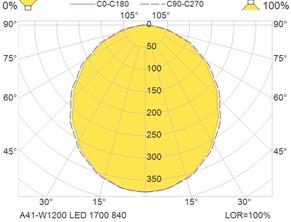 A41-W1200 LED 1700 840