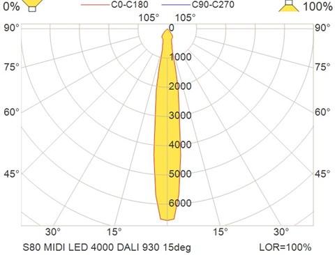 S80 MIDI LED 4000 DALI 930 15deg
